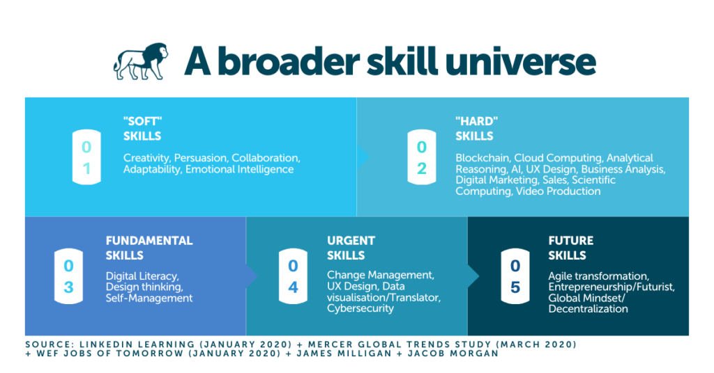 Talent Management Strategy Skills required - infographic